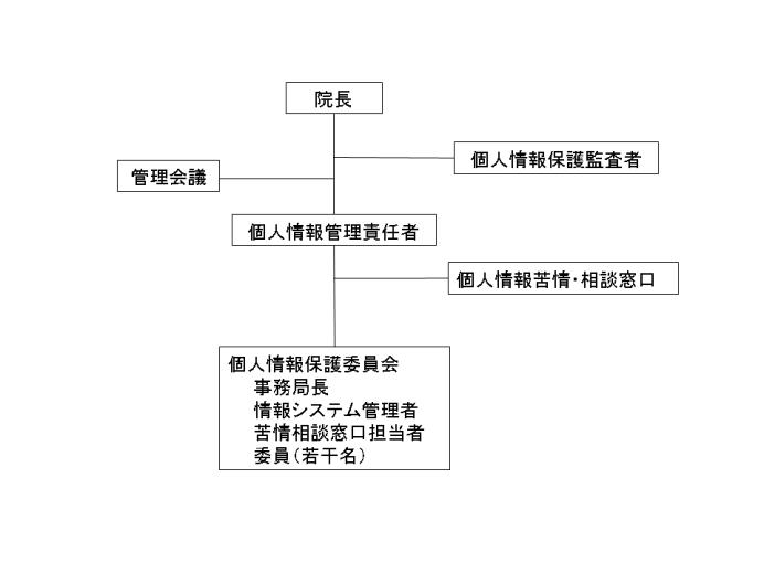 個人情報保護組織図