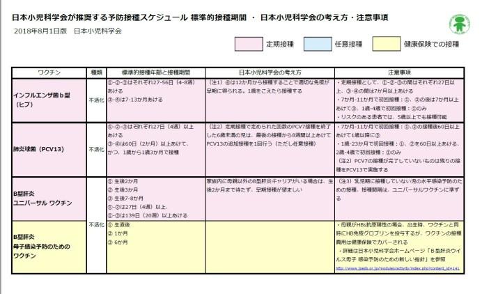 2018_vaccine_schedule2